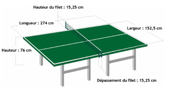 Tables de tennis de table