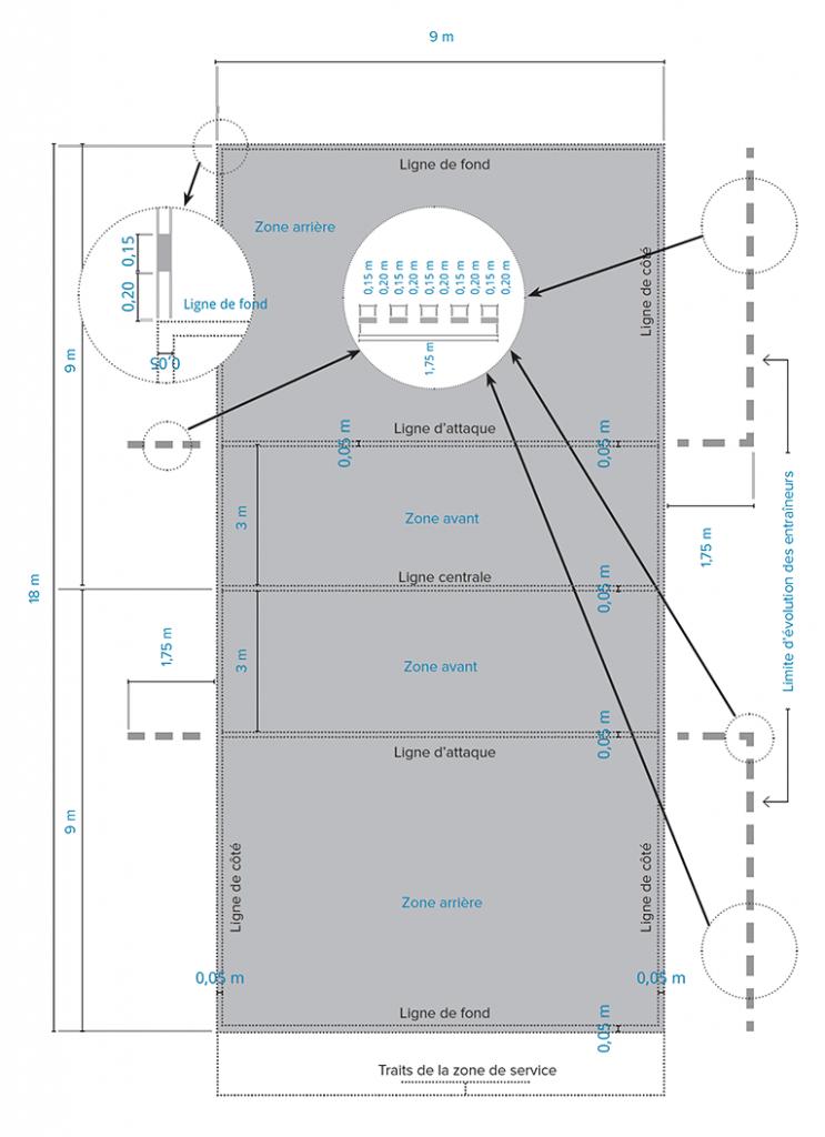 Plan d'un terrain de volleyball réglementaire